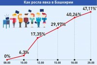 Башҡортостан Дәүләт Йыйылышына һайлауҙа тауыш биреүселәр һаны 47%-тан ашҡан